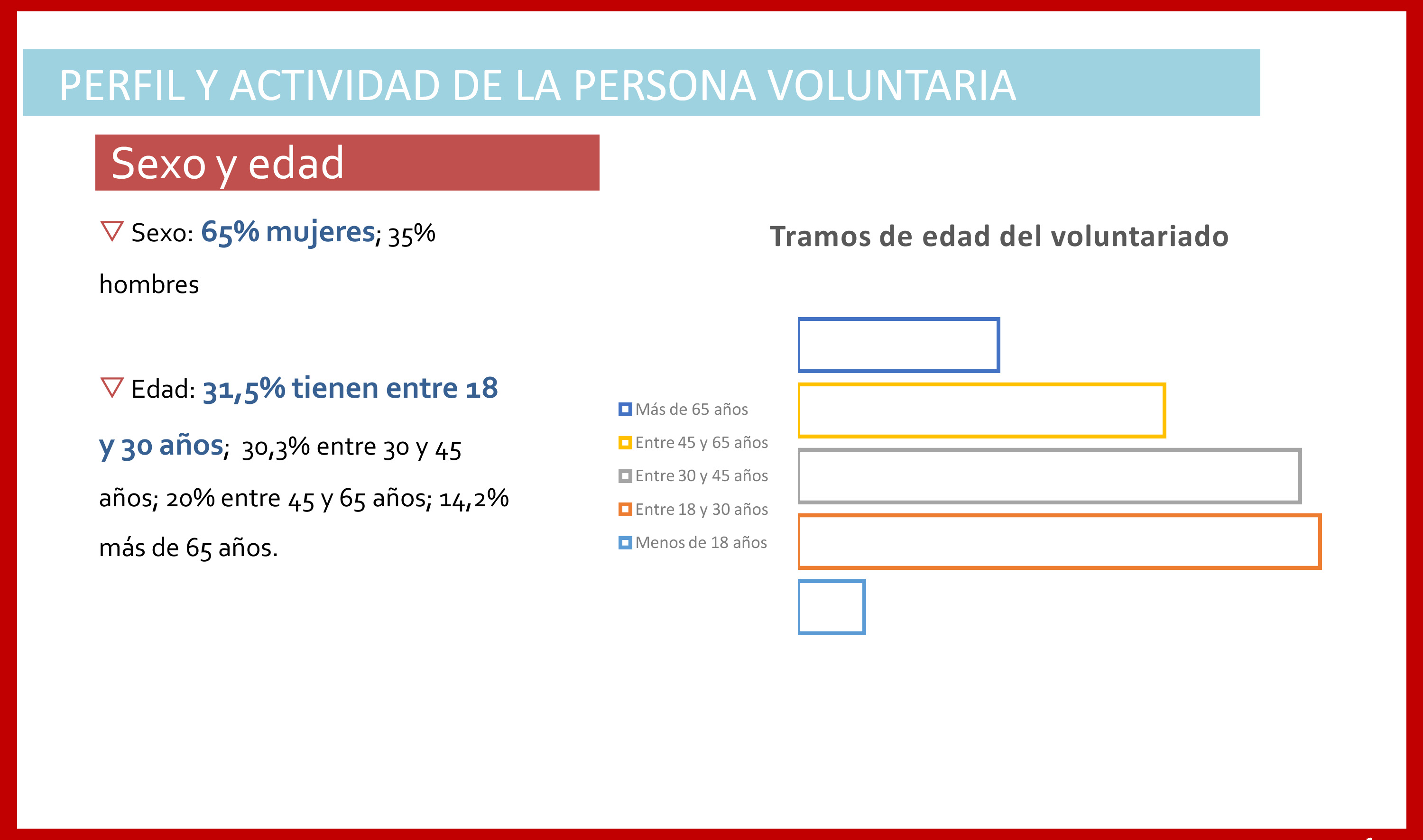 perfil_voluntariado_madrid_persona voluntaria edad