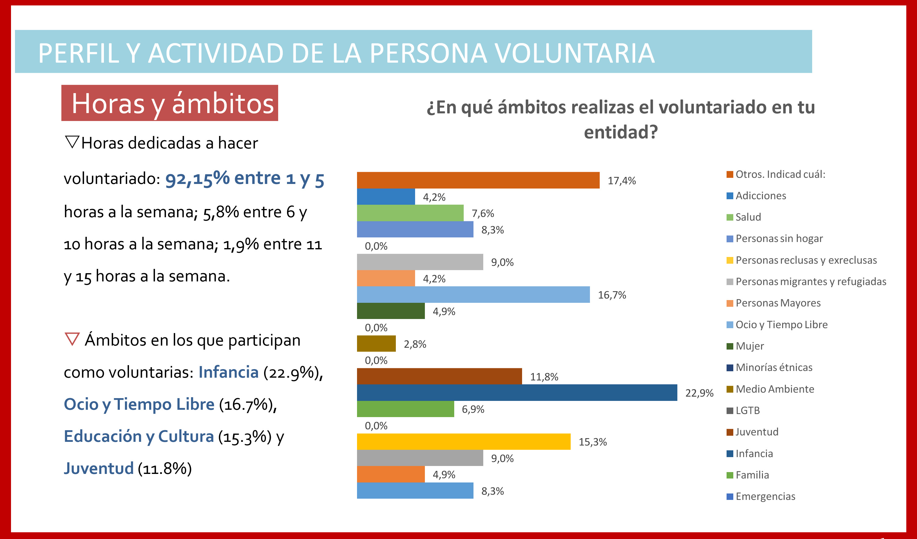 perfil_voluntariado_madrid_persona voluntaria horas y ambitos