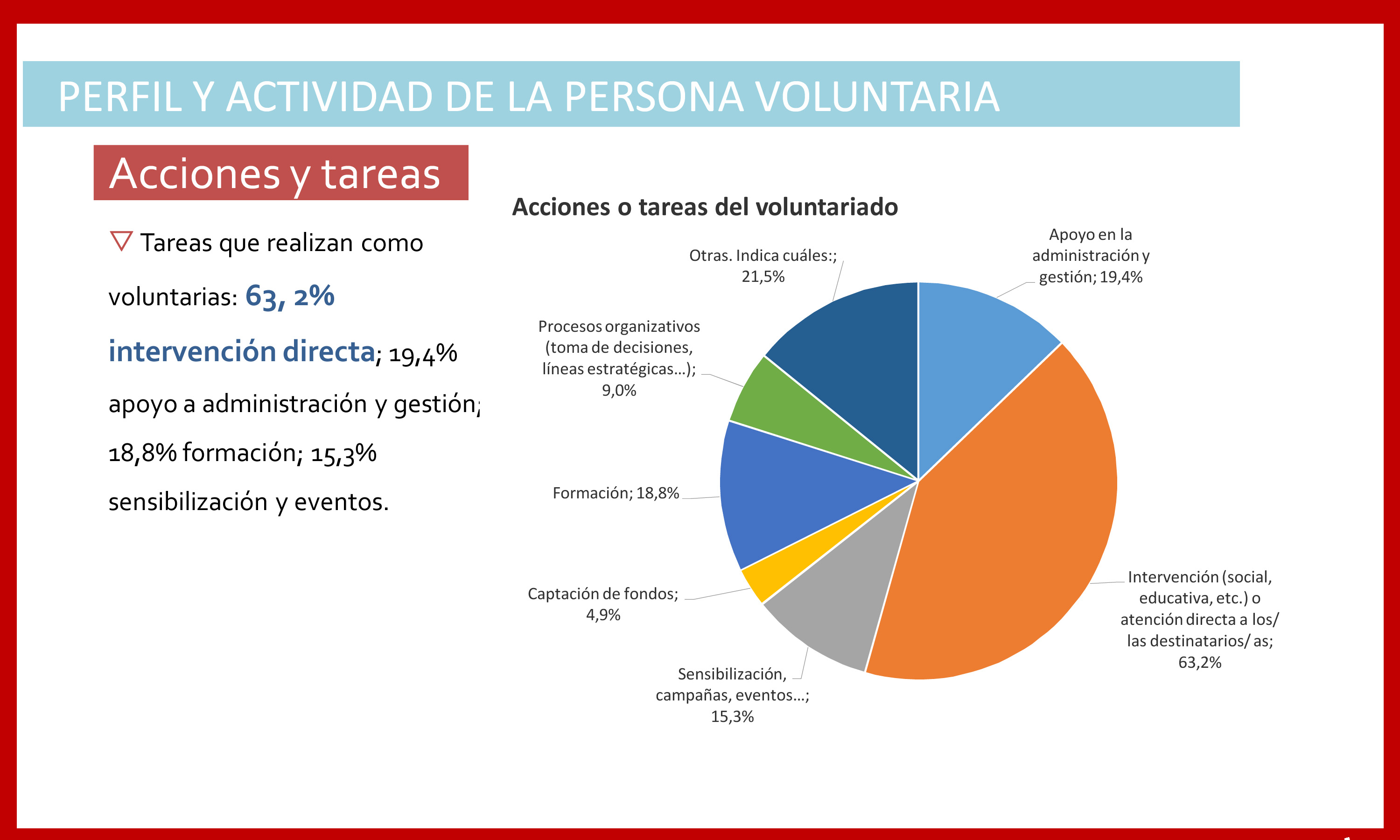perfil_voluntariado_madrid_persona voluntaria labores