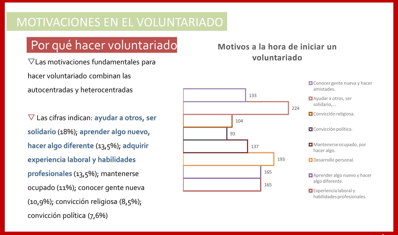 perfil_voluntariado_madrid_persona voluntaria motivaciones